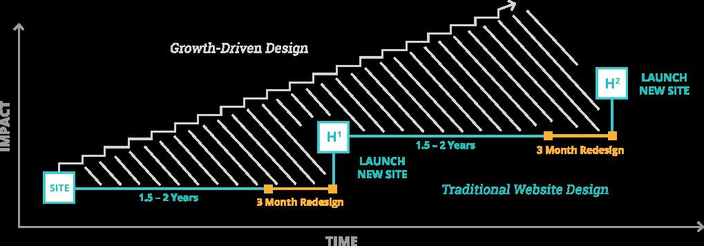 Traditional Website Design Chart