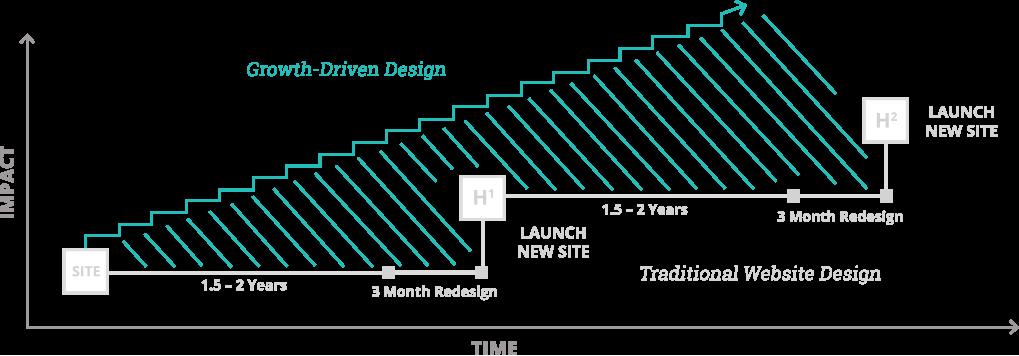 Growth Driven Design Chart
